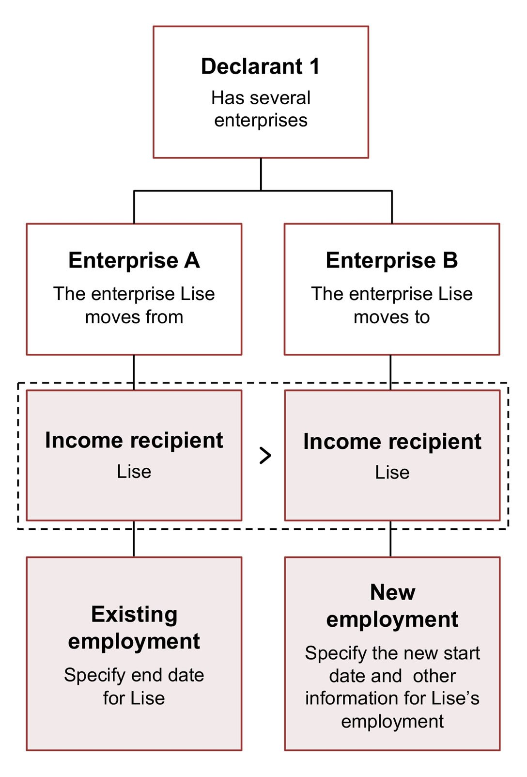 Diagram. Specify the end date in the enterprise that Lise is leaving. Specify the new employment and new start date in the enterprise that Lise is joining. The text in the article explains this in more detail.