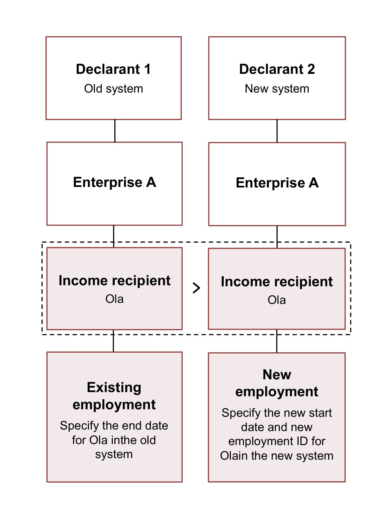 Diagram. Specify Ola's end date in the existing system. Specify Ola's employment with a new start date and new employment ID in the new system. The text in the article explains this in more detail.