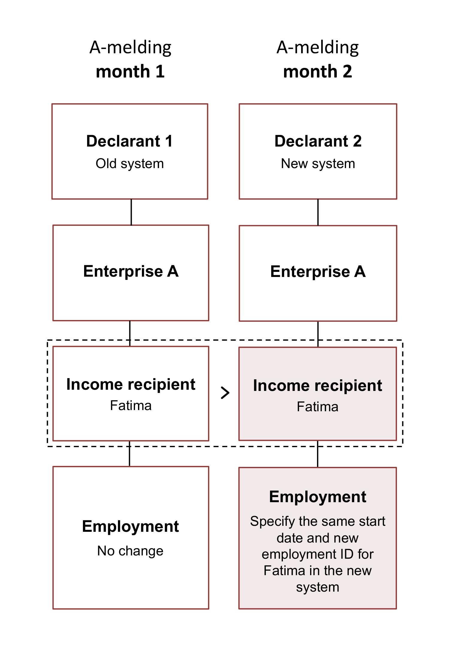 Diagram. No change in Fatima's employment information in the old system. Specify the new employment with the same start date and new employment ID for Fatima in the new system. The text in the article explains this in more detail.