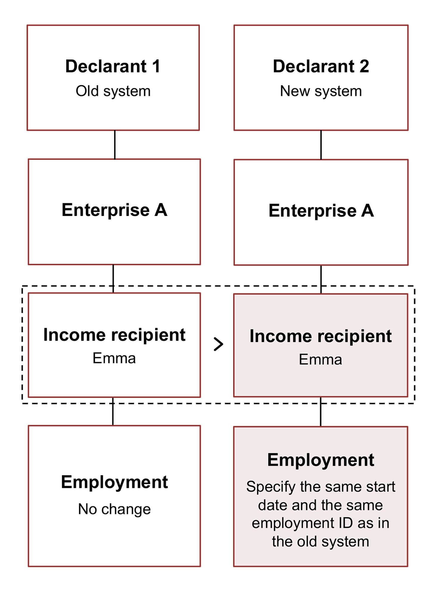 Diagram. No change in Emma's employment information in the old system. In the new system, same start date and employment ID for Emma as in the old system. The text in the article explains this in more detail.