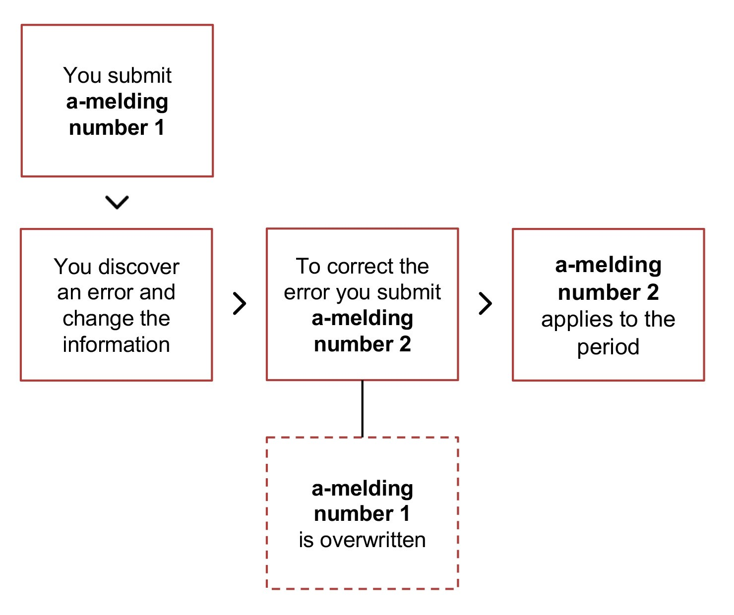 Diagram. Submit a-melding number 1. Correct errors or omissions. Submit a-melding number 2. A-melding 2 applies to the period. The text in the article explains this in more detail.