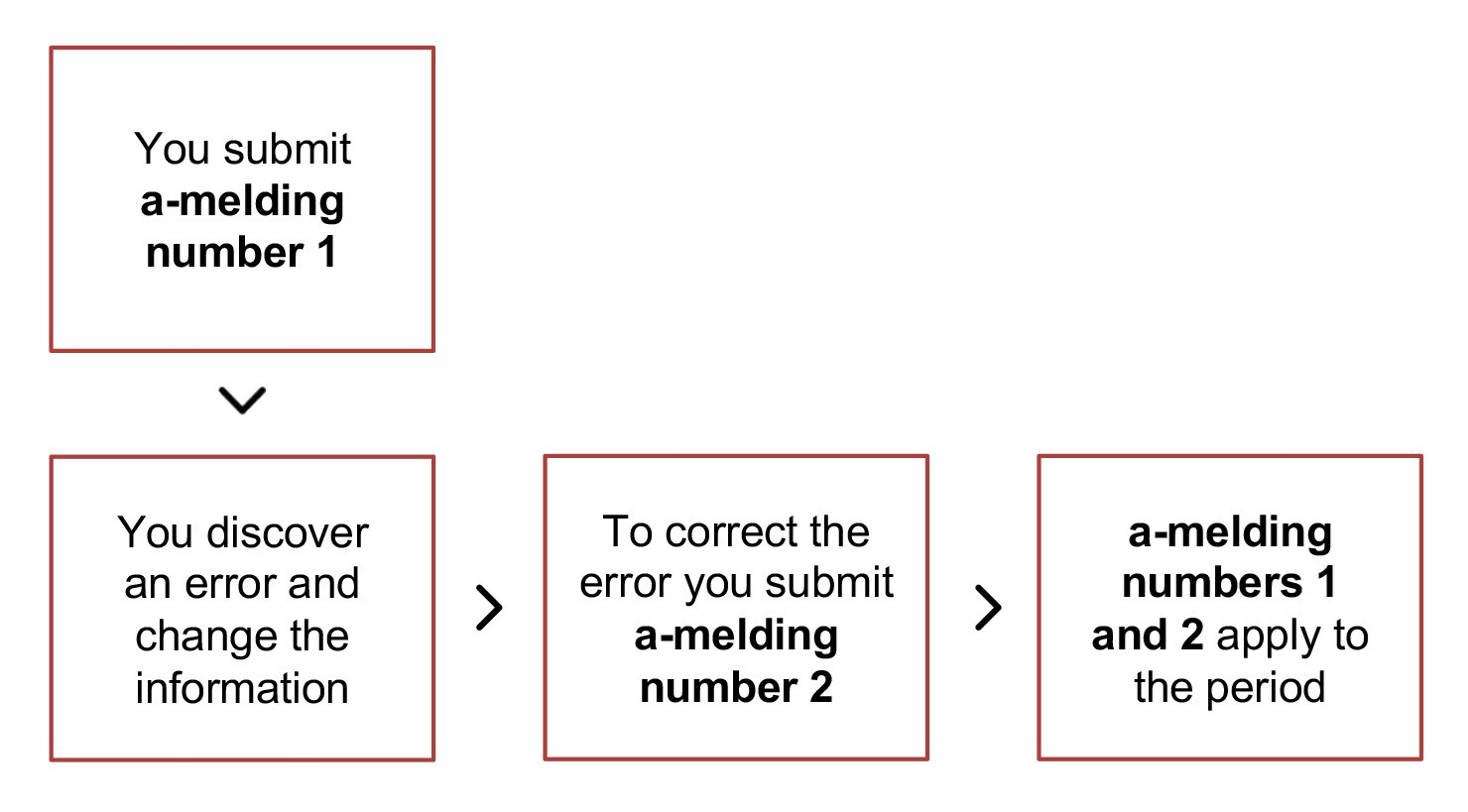 Diagram. Submit a-melding number 1. Correct errors or omissions. Submit a-melding number 2. A-meldings 1 and 2 apply to the period. The text in the article explains this in more detail.