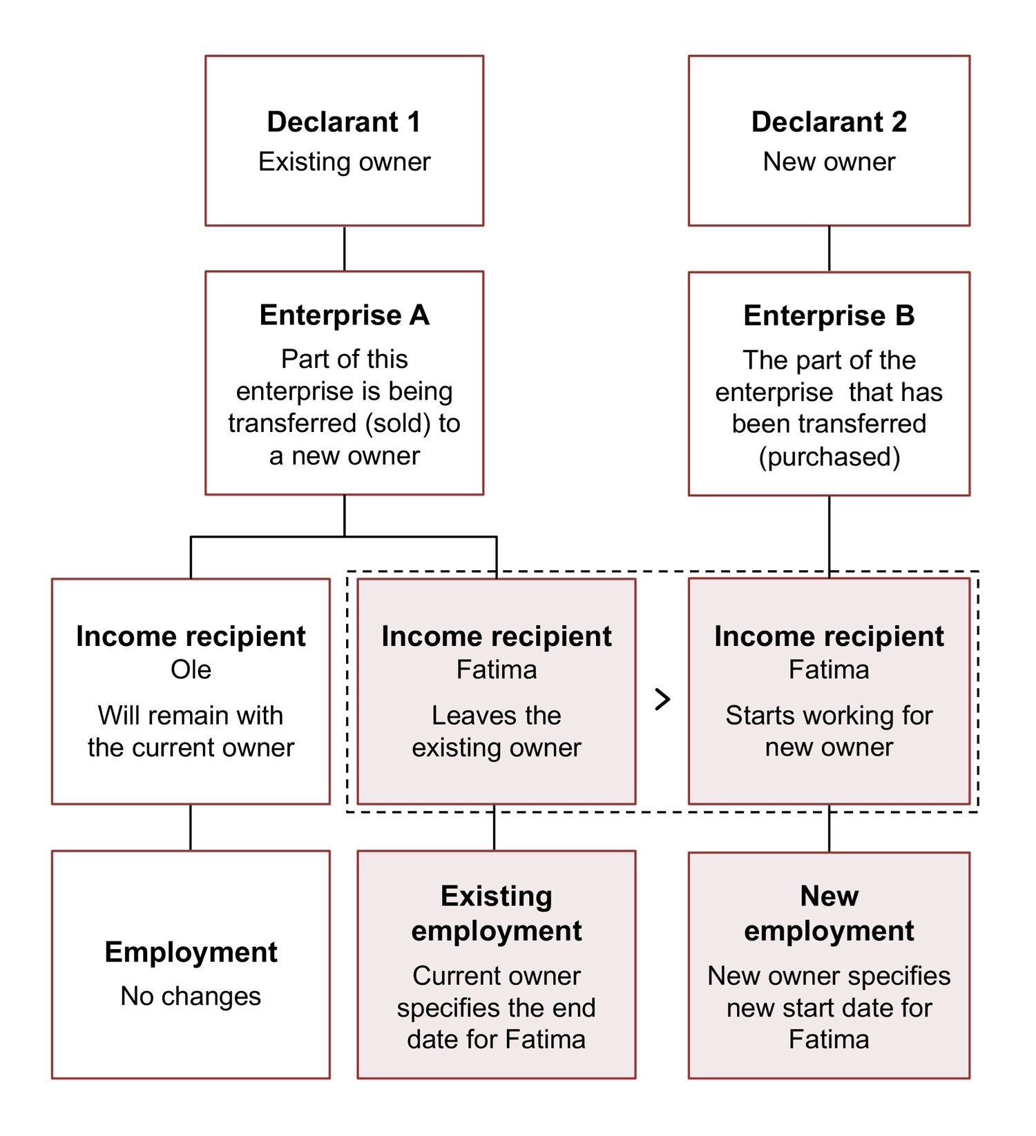 Diagram. The current owner specifies the end date for Fatima's existing employment. The new owner specifies Fatima's new employment with a new start date. The text in the article explains this in more detail.
