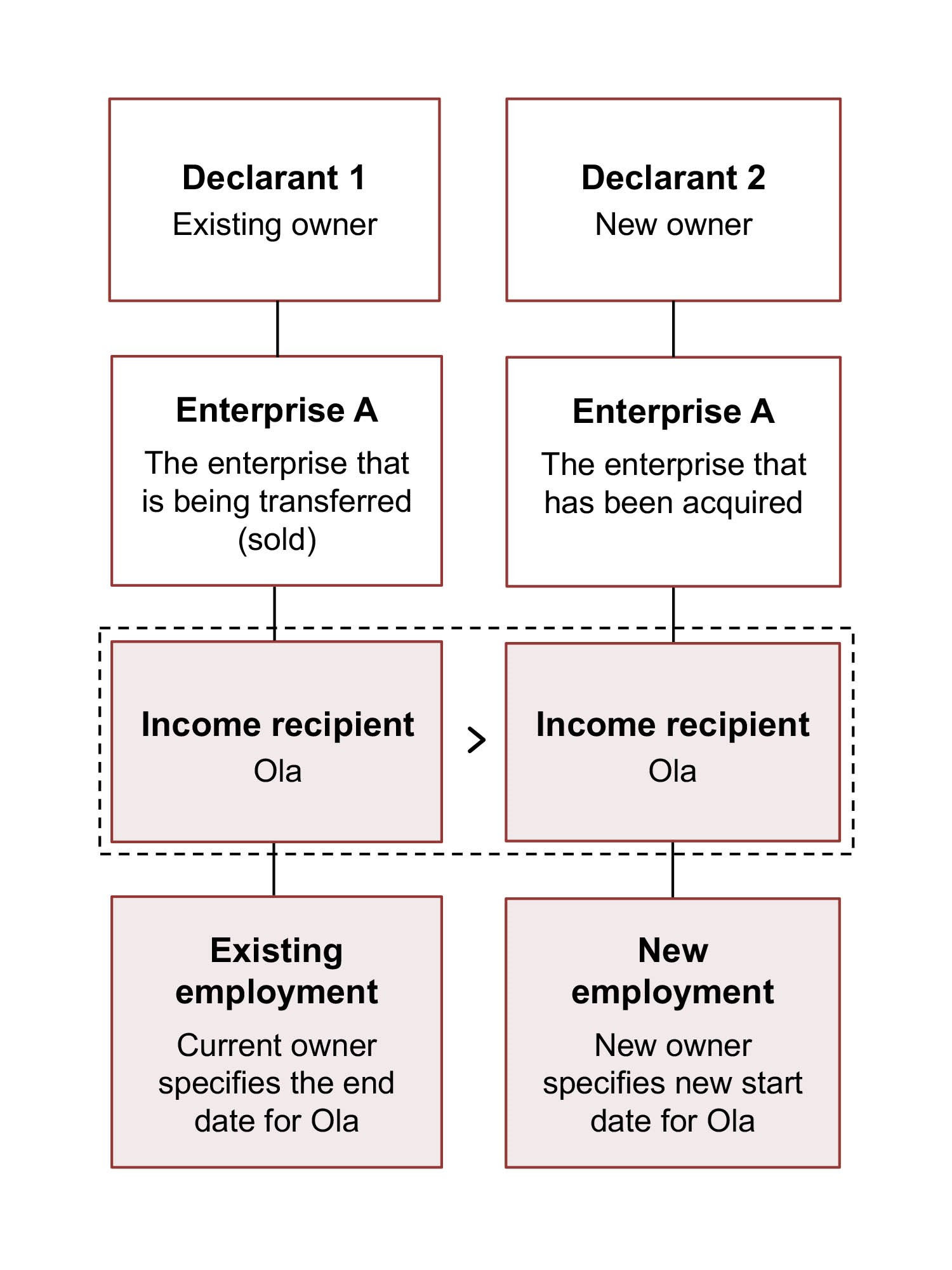 Diagram. The current owner specifies the end date for Ola's existing employment. The new owner specifies Ola's new employment with a new start date. The text in the article explains this in more detail.
