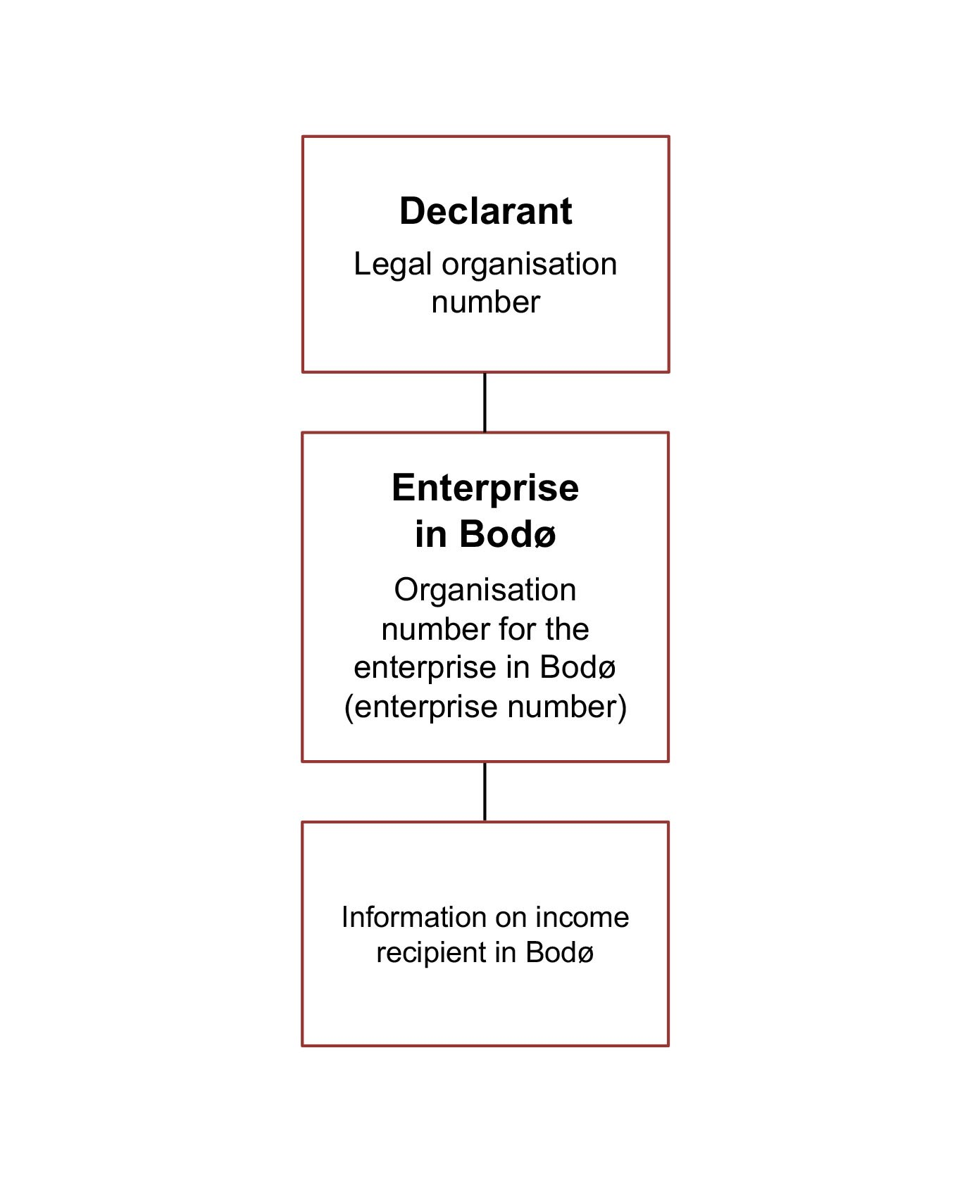 Diagram. Specify the legal organisation number of the enterprise that is the declarant. Specify the organisation number of the enterprise in Bodø. Information on the income recipient is linked to the enterprise in Bodø. The text in the article explains this in more detail.