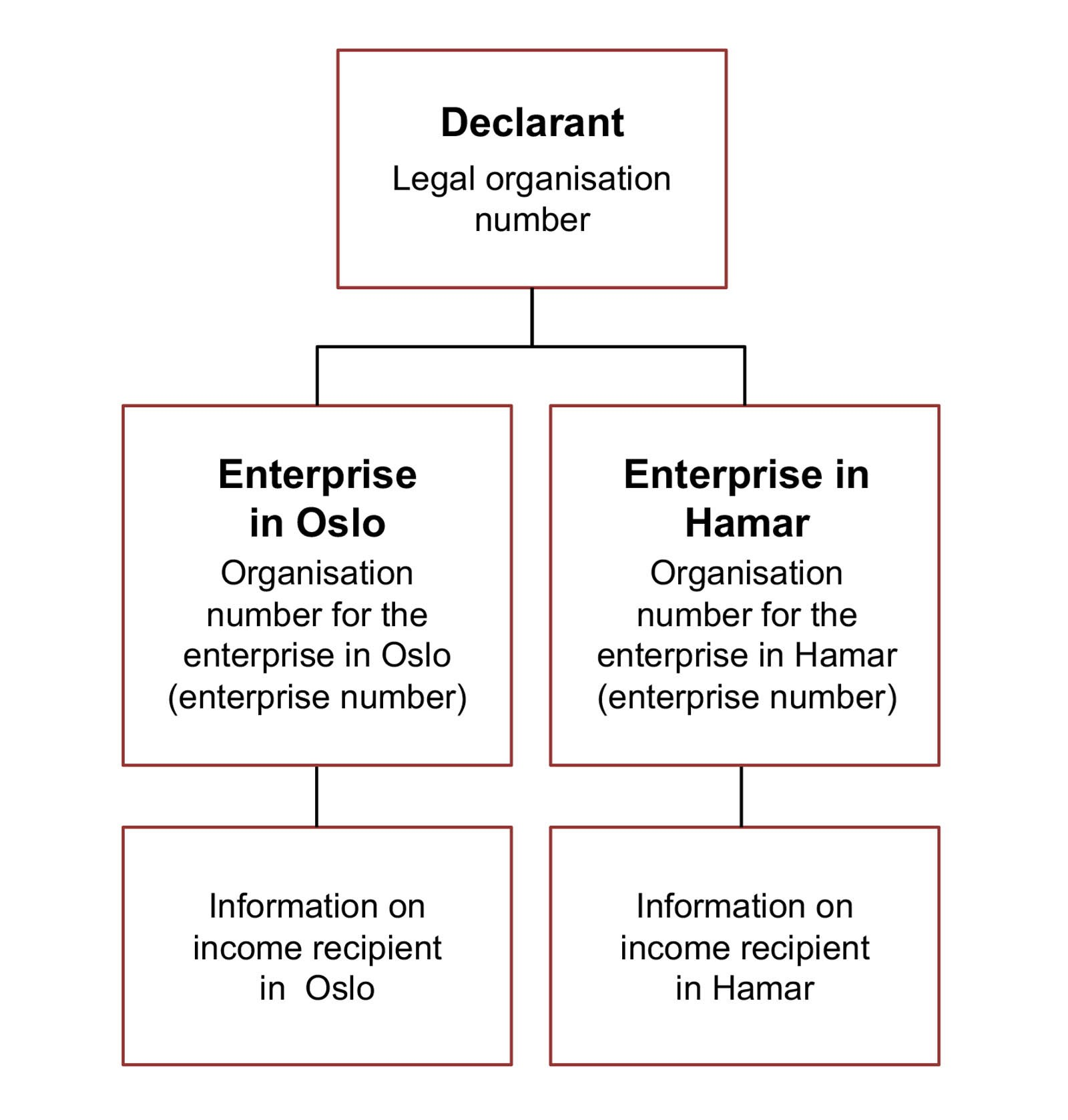 Diagram. Specify the legal organisation number of the enterprise that is the declarant. Specify the organisation numbers of the enterprises in Hamar and Oslo. Information on income recipients is linked to Hamar and Oslo. The text in the article explains this in more detail.