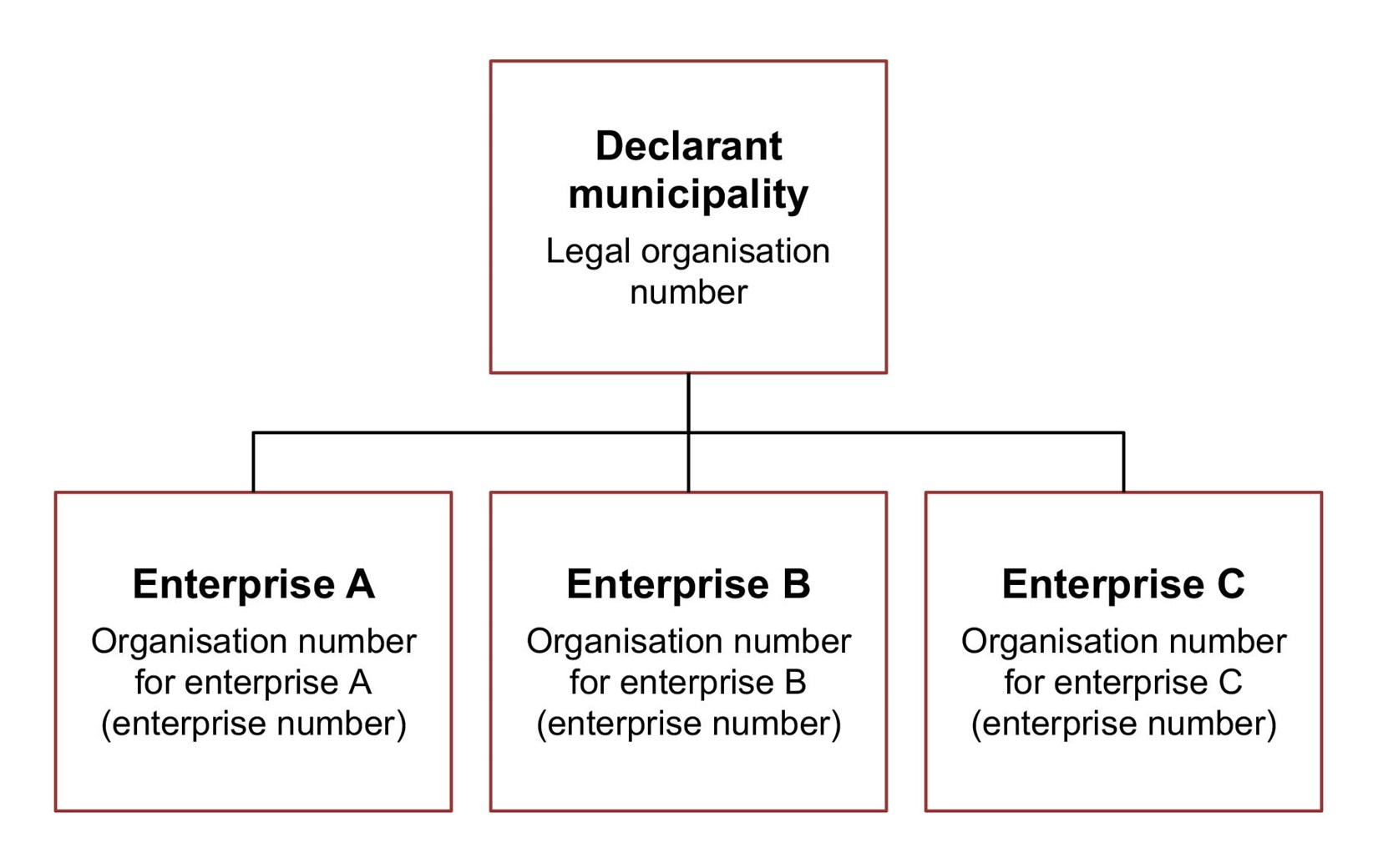 Diagram. Specify the legal organisation number for the declarant municipality. Specify the organisation number for enterprise, for enterprises A, B and C. The text in the article explains this in more detail.