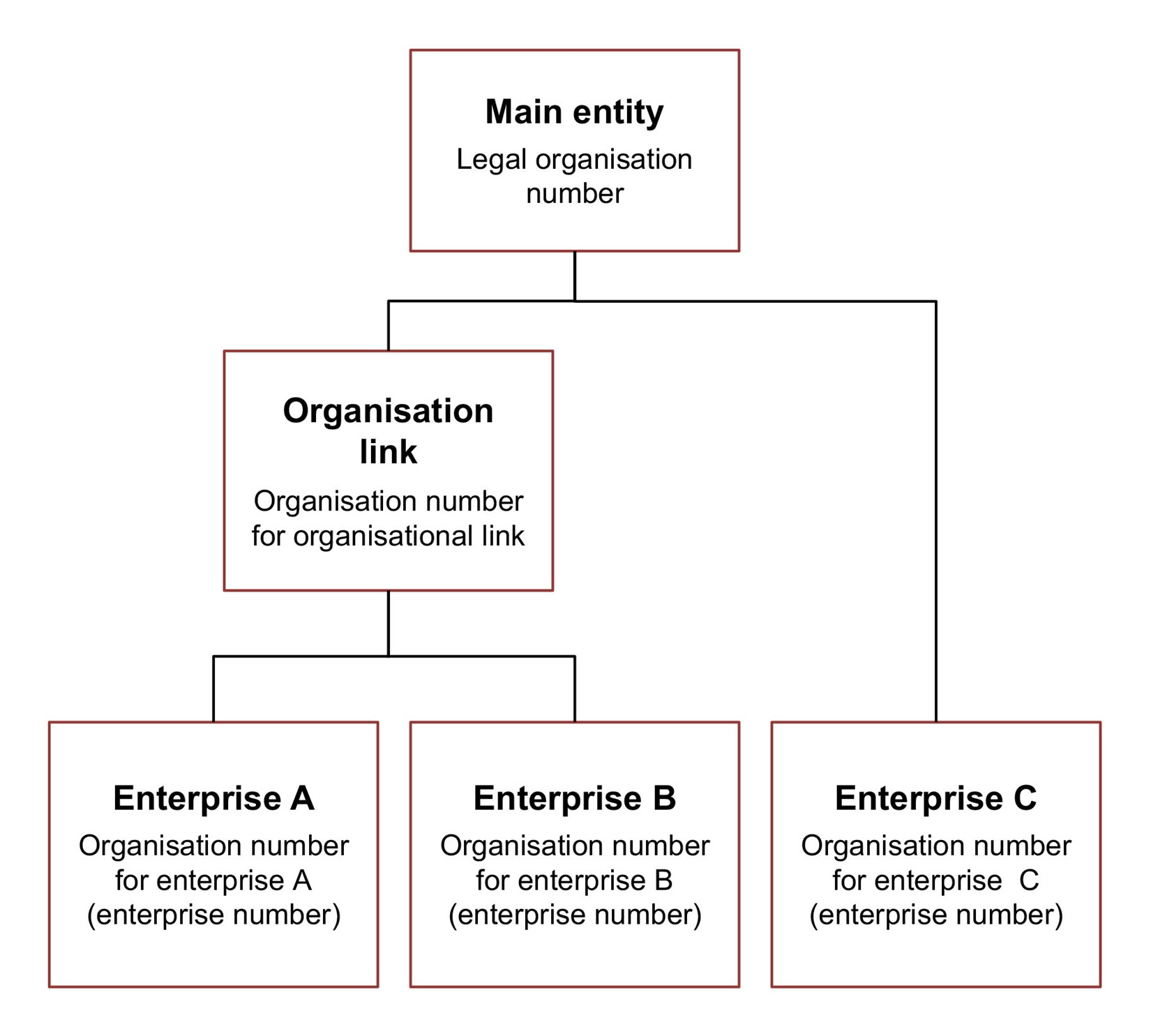 Diagram. Specify the legal organisation number for the main entity and the organisation number for enterprise, for enterprise C. Specify the organisation number for organisational link and organisation number for enterprise, for enterprises A and B. The text in the article explains this in more detail.
