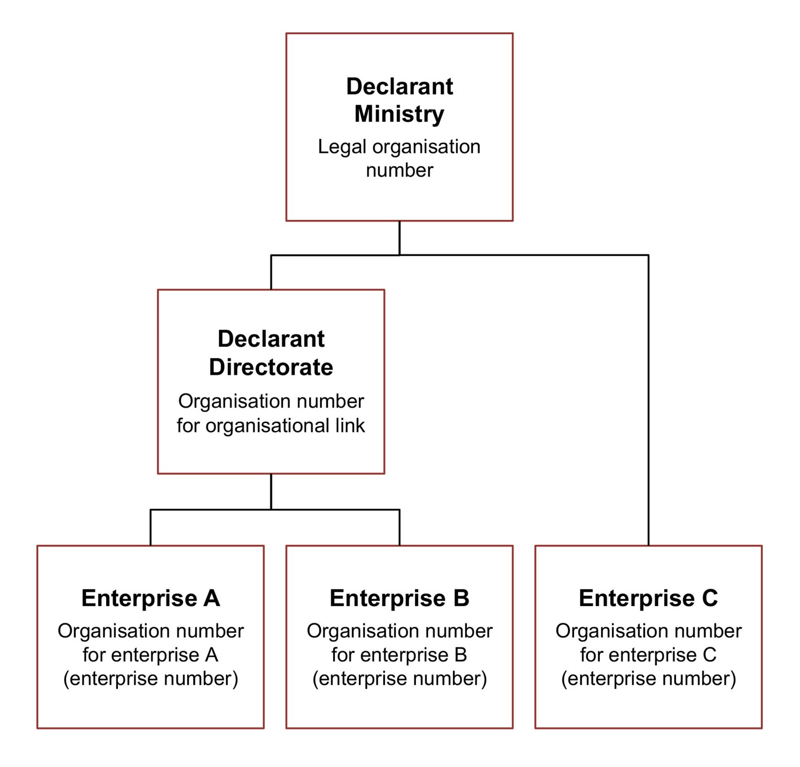 Diagram. Specify the legal organisation number for the declarant ministry and the organisation number for enterprise, for enterprise C. Specify the organisation number for organisational link, for the declarant directorate and the organisation number for enterprise, for enterprises A and B. The text in the article explains this in more detail.