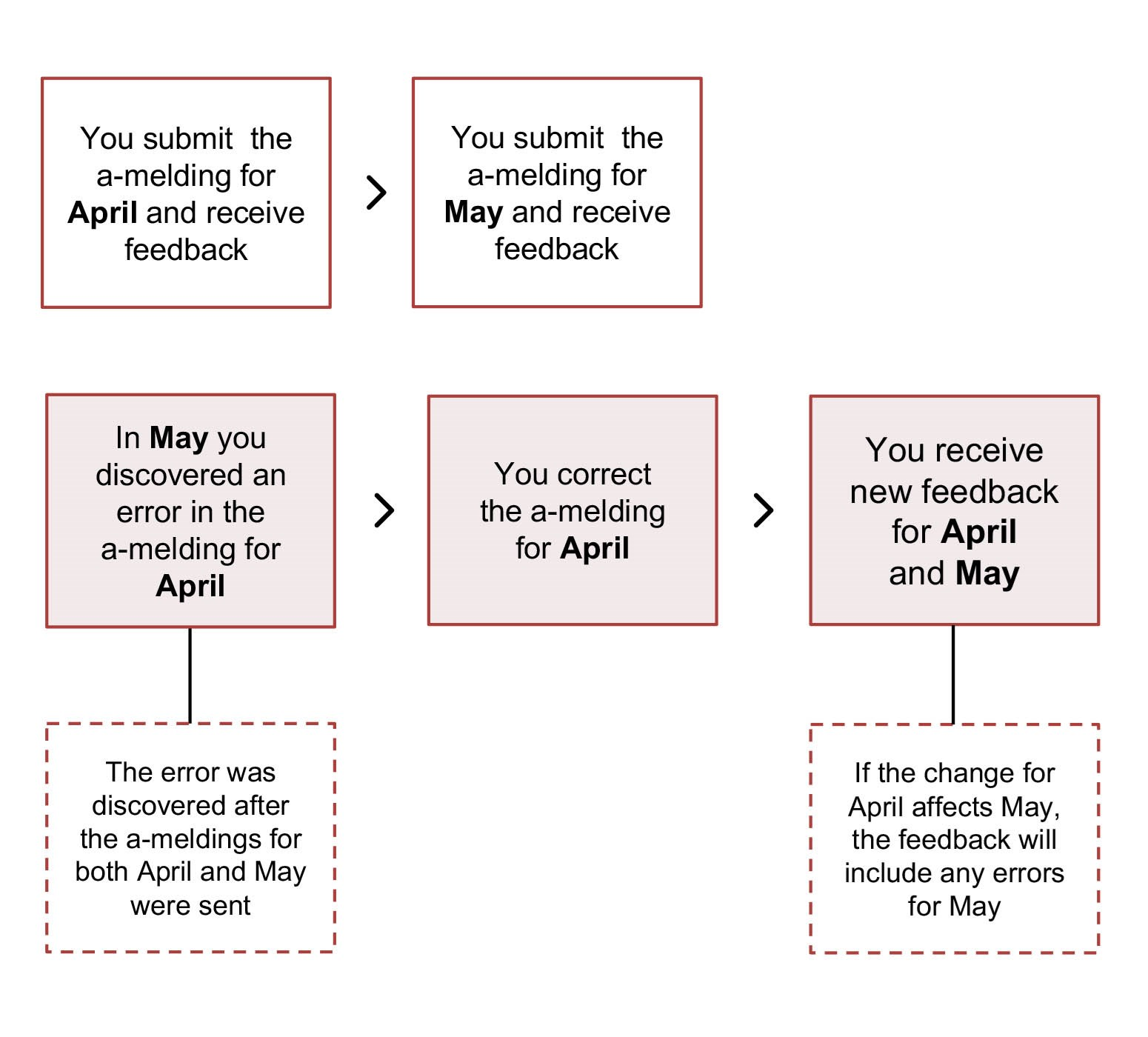 Diagram. You submit a-meldings for April and May and receive feedback. In May, you discover errors in the information for April. You correct for April. You receive new feedback for April and May. The text in the article explains this in more detail.