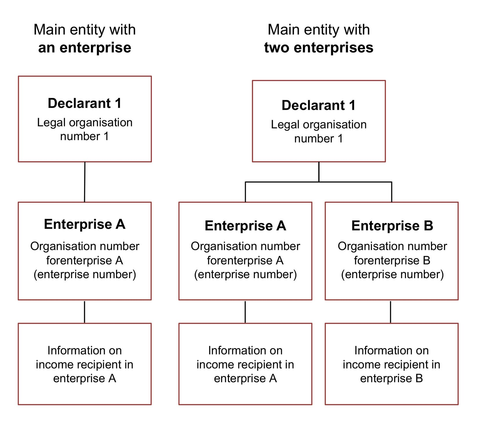 Diagram. Specify the legal organisation number for the main entity. Specify the organisation number for enterprise for each of the enterprises. The text in the article explains this in more detail.